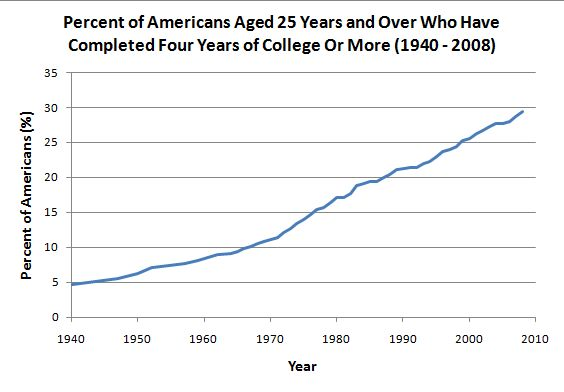 What percentage of Americans have a college degree?